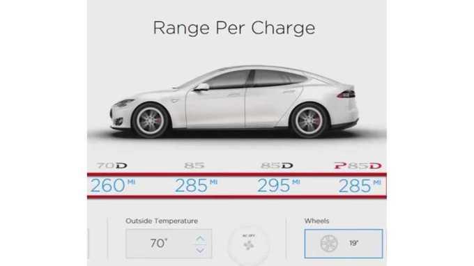 Tesla Model S Range Per Charge Simulator Video