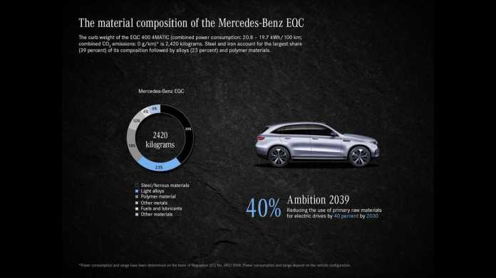 The Mercedes-Benz EQC Can Reduce Carbon Emissions By More Than 70 Percent