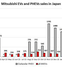 in japan mitsubishi outlander phev sales hit lowest level in 8 months [ 1920 x 1080 Pixel ]