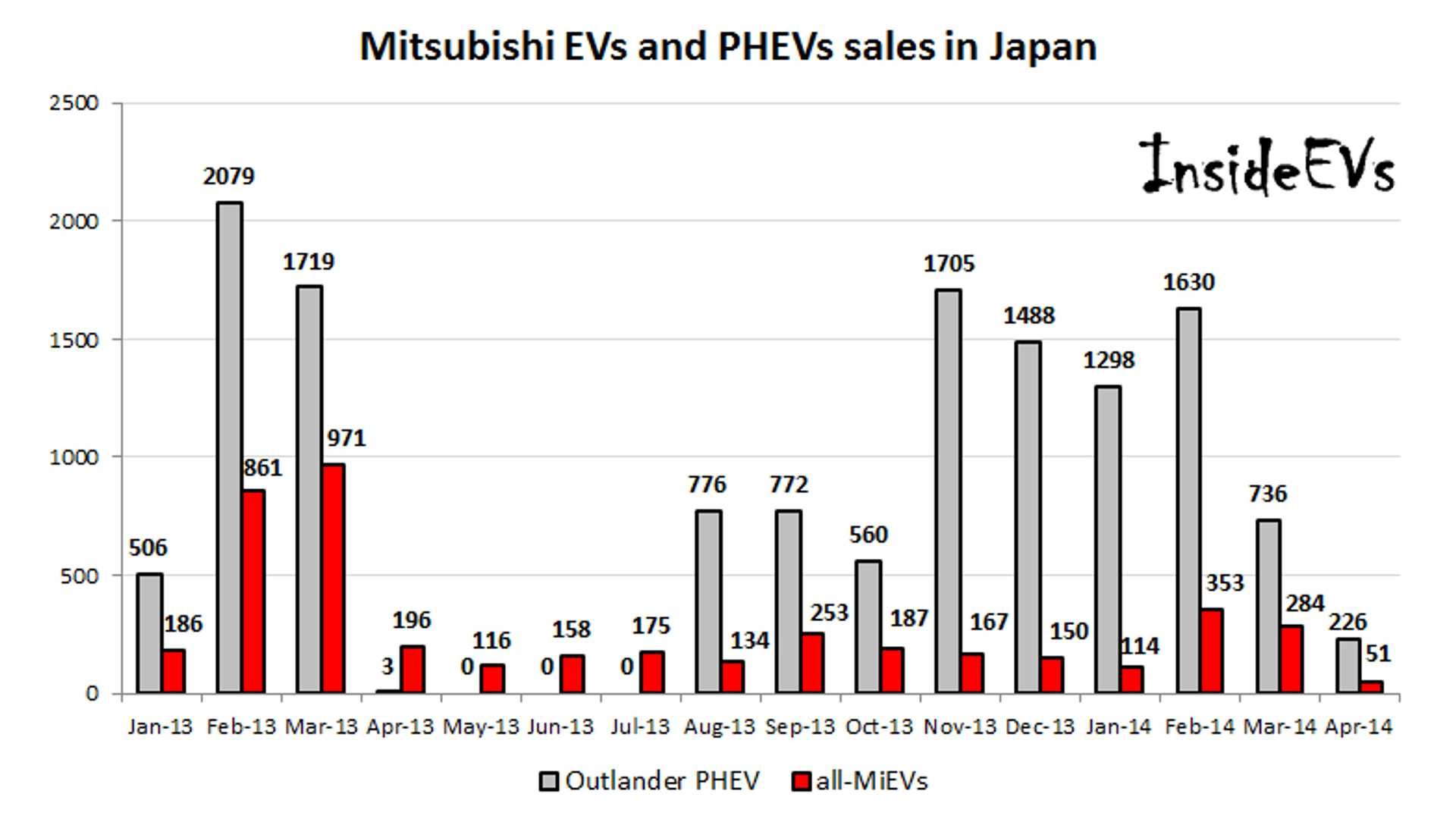 hight resolution of in japan mitsubishi outlander phev sales hit lowest level in 8 months