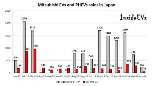 small resolution of in japan mitsubishi outlander phev sales hit lowest level in 8 months