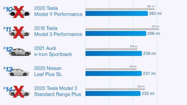 Edmunds repeats his real-world tests to see how Teslas is doing