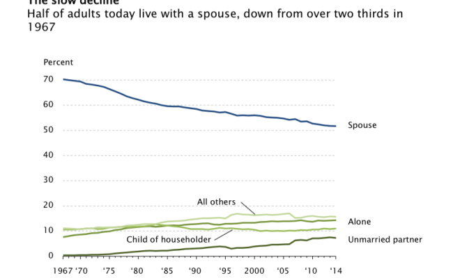 Census Fewer Adults Living With Spouse More Living With Parents Mrctv