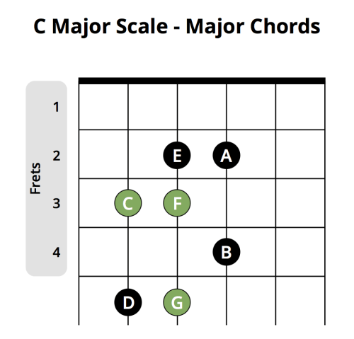 small resolution of c major scale major chords