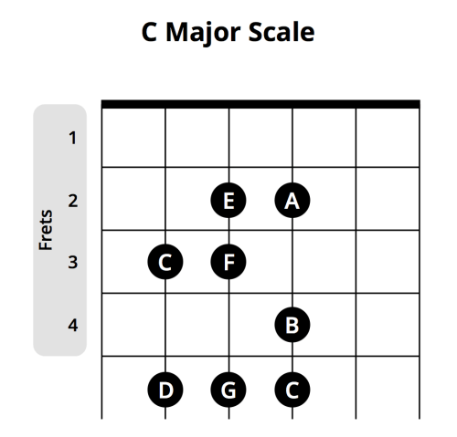 small resolution of taking the c major chord again as an example let s take a look at the c major scale do re mi sound familiar