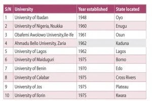 Top-10-oldest-varsities-in-nigeria