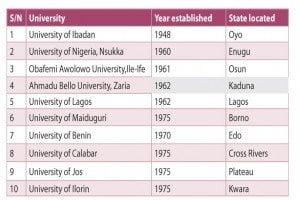 Top-10-oldest-varsities-in-nigeria