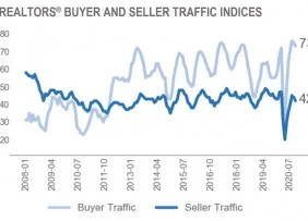 Line graph: REALTORS® Buyer and Seller Traffic Indices, January 2008 to July 2020