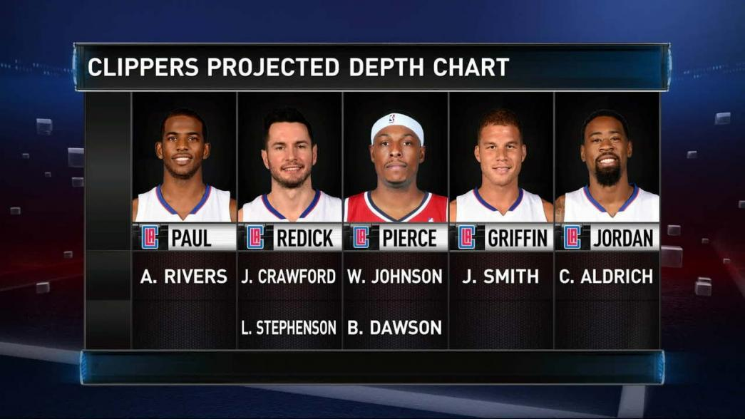 also gametime clippers projected depth chart nba rh