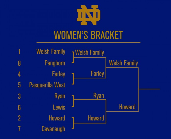 Bracket_WomenREAL