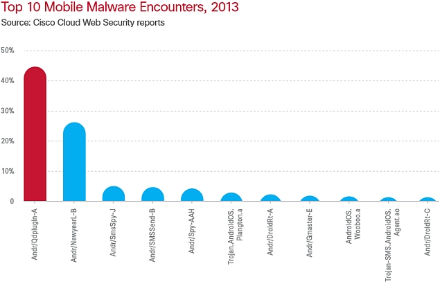 Mobile-Malware-2013-Cisco.jpg