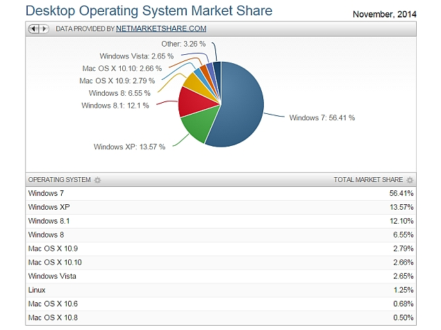 marketshare_net_november_report_os_share_screenshot.jpg