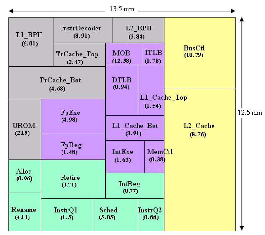 Floorplan of a microprocessor