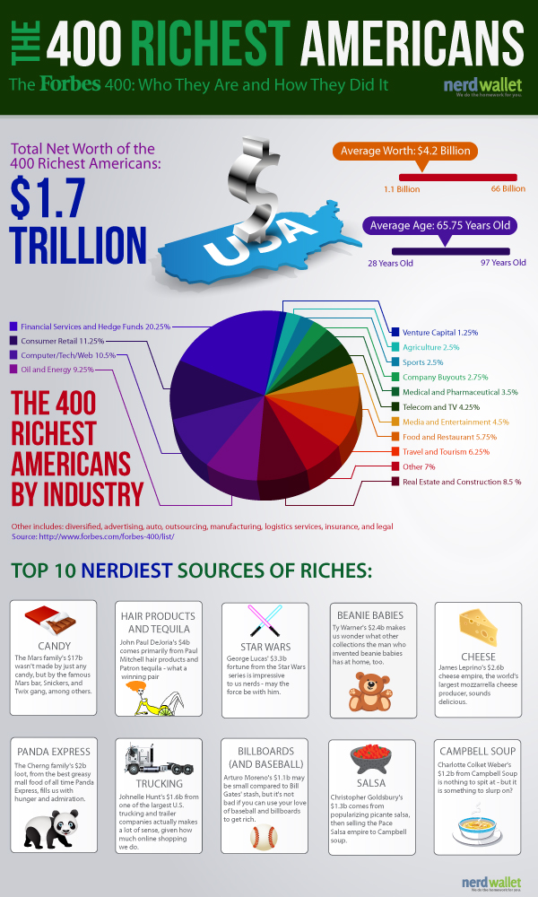 The Forbes Richest Americans