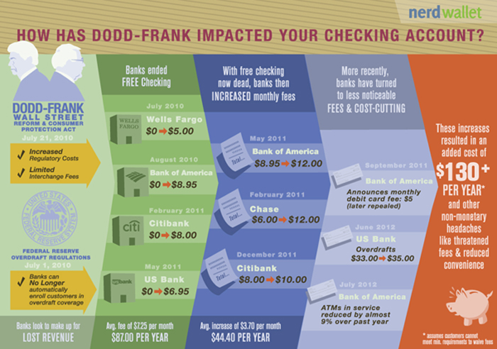 How Has Dodd-Frank Impacted Your Checking Account?