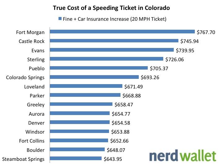 True Cost of Speeding in CO