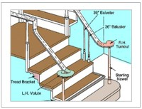 Stairs | Howe Lumber