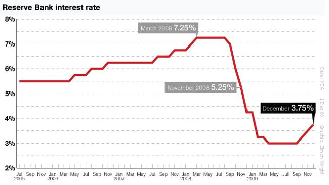 CBA says rates may stay on hold in February
