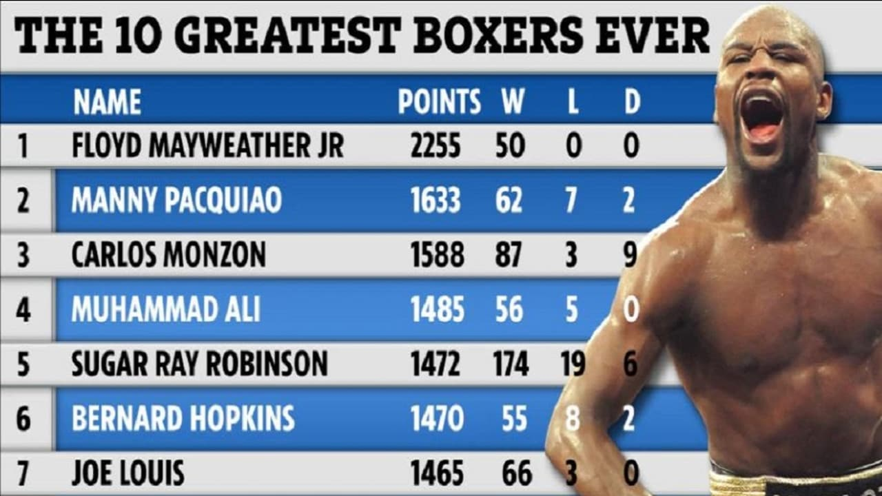 the 10 greatest boxers