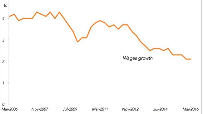 Wages growth in Australia: Why haven't you got a pay rise?