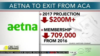 Aetna Pulls Out of ObamaCare: ABC, NBC Ignore, Mocked Trump for Saying System was Imploding