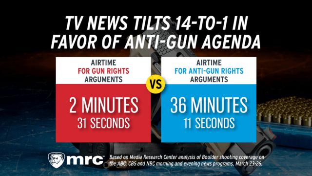 Anti-Gun Insurance policies