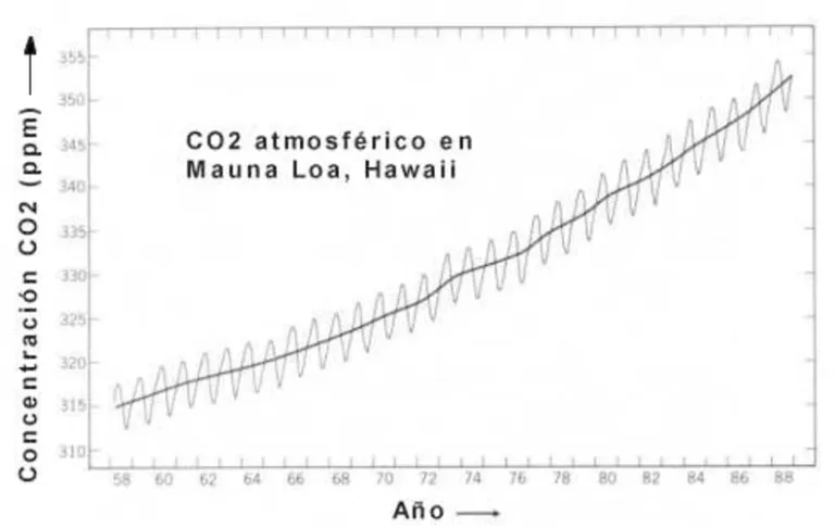 Time series of the atmospheric CO2 concentration as measured at Mauna Loa Observatory, Hawai (From Peixoto and Oort, 1992). These data are accepted to be representative for the global trend.