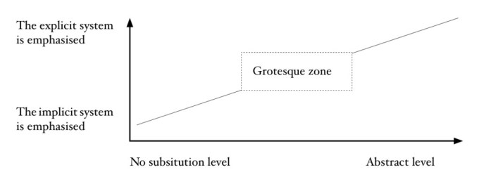 Picture 1: The Behaviour Substitution Model and the Dual Process Theory
