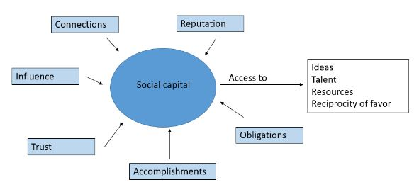 chart showing how social capital is fed by various aspects of status such as reputation, accomplishments, etc.