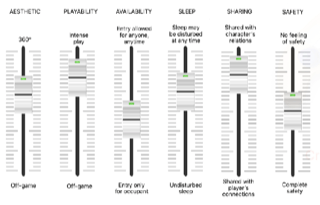 The mixing desk of sleeping areas (diagram, Julia Greip)
