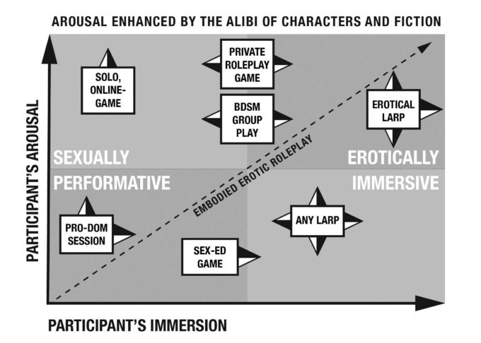 Arousal enhanced by the alibi of characters and fiction