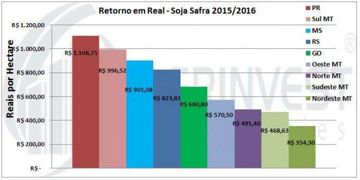 Safra de Soja 2015/16 - Retorno em Real - Fonte: Agrinvest Commodities