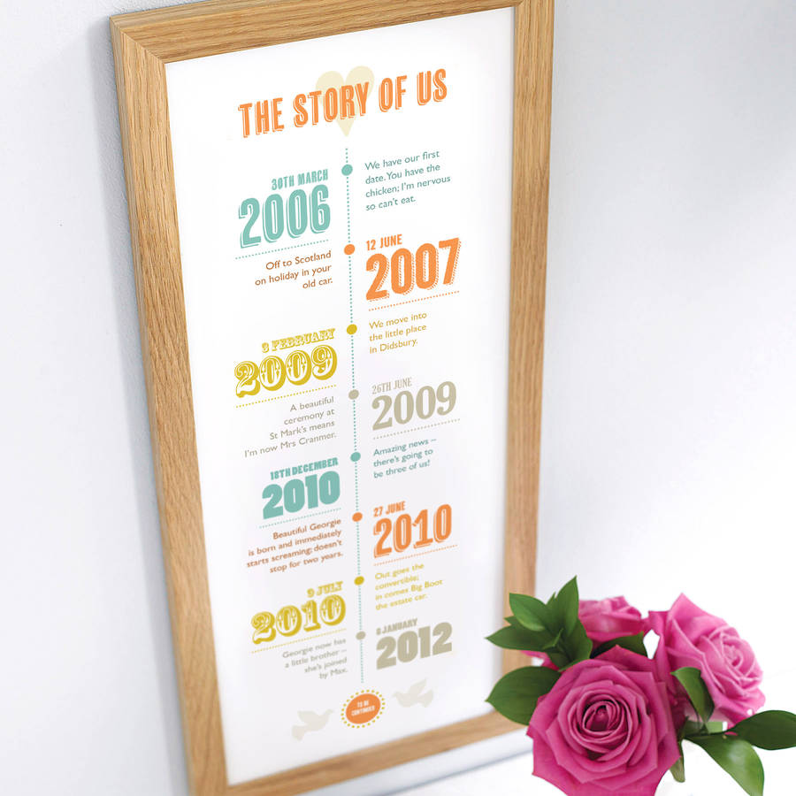 personalised story of us timeline print by the drifting