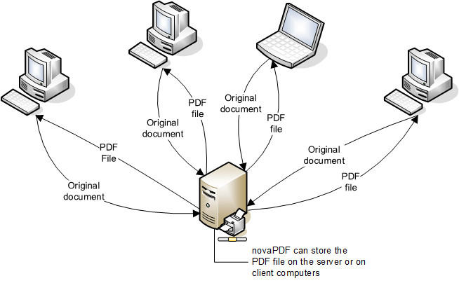 How to install and use novaPDF as a shared network PDF Printer