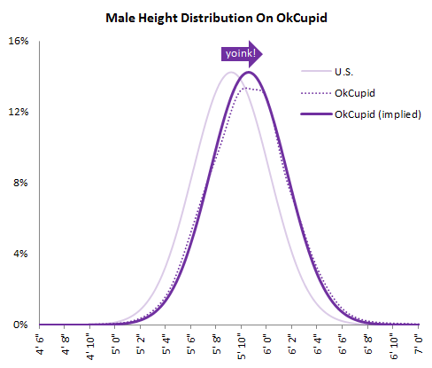 Male height distribution on OKCupid