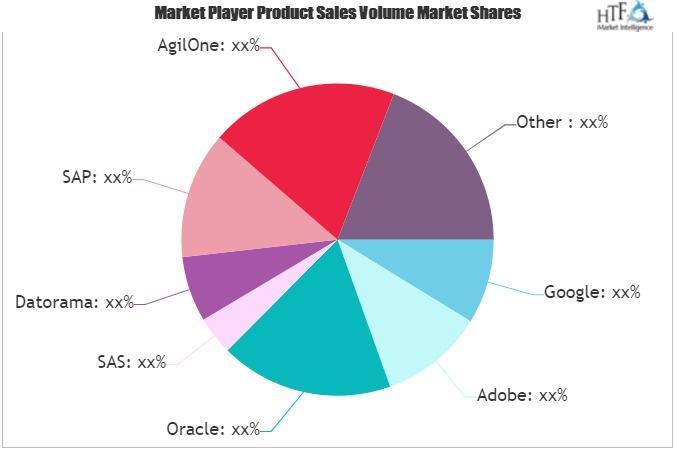 Digital Marketing Analytics Software Market
