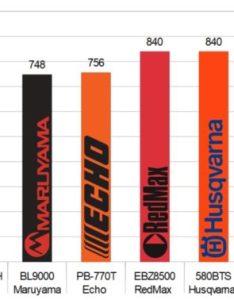 Blower bar chart swath area also best backpack shootout outdoor power equipment reviews rh opereviews