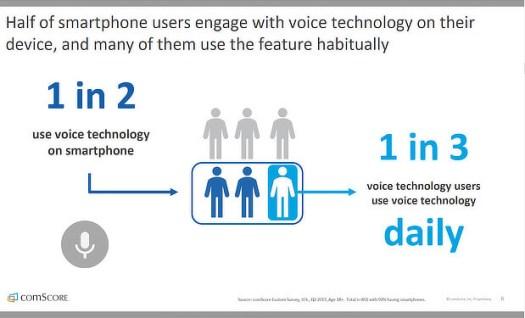 recherche vocale comscore et référencement mobile