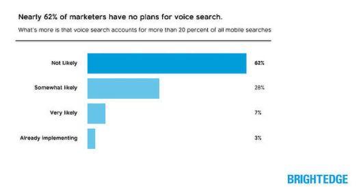 importance de la recherche vocale pour l'optimisation mobile