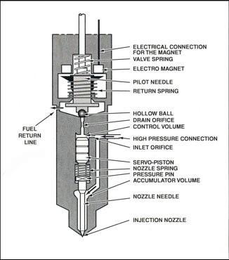 dodge diesel diagnostics oregon fuel