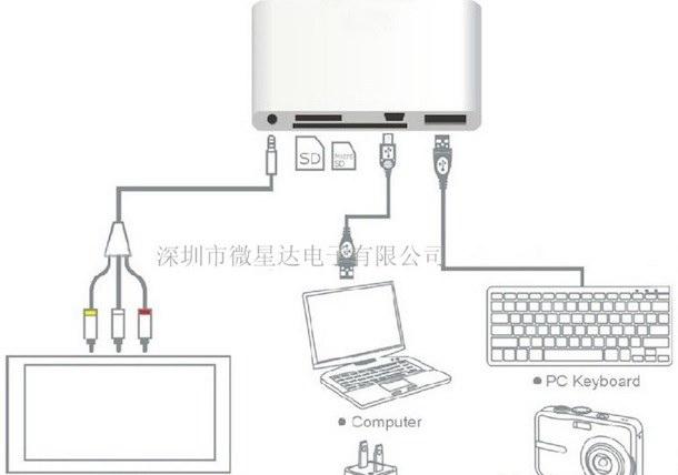 iPad 5-in-1 Connection Kit: USB, Micro-USB, SD, Micro-SD