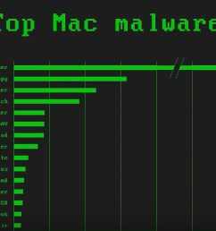 top mac malware threats watch a macadmins presentation on macos threat landscape video  [ 1264 x 831 Pixel ]