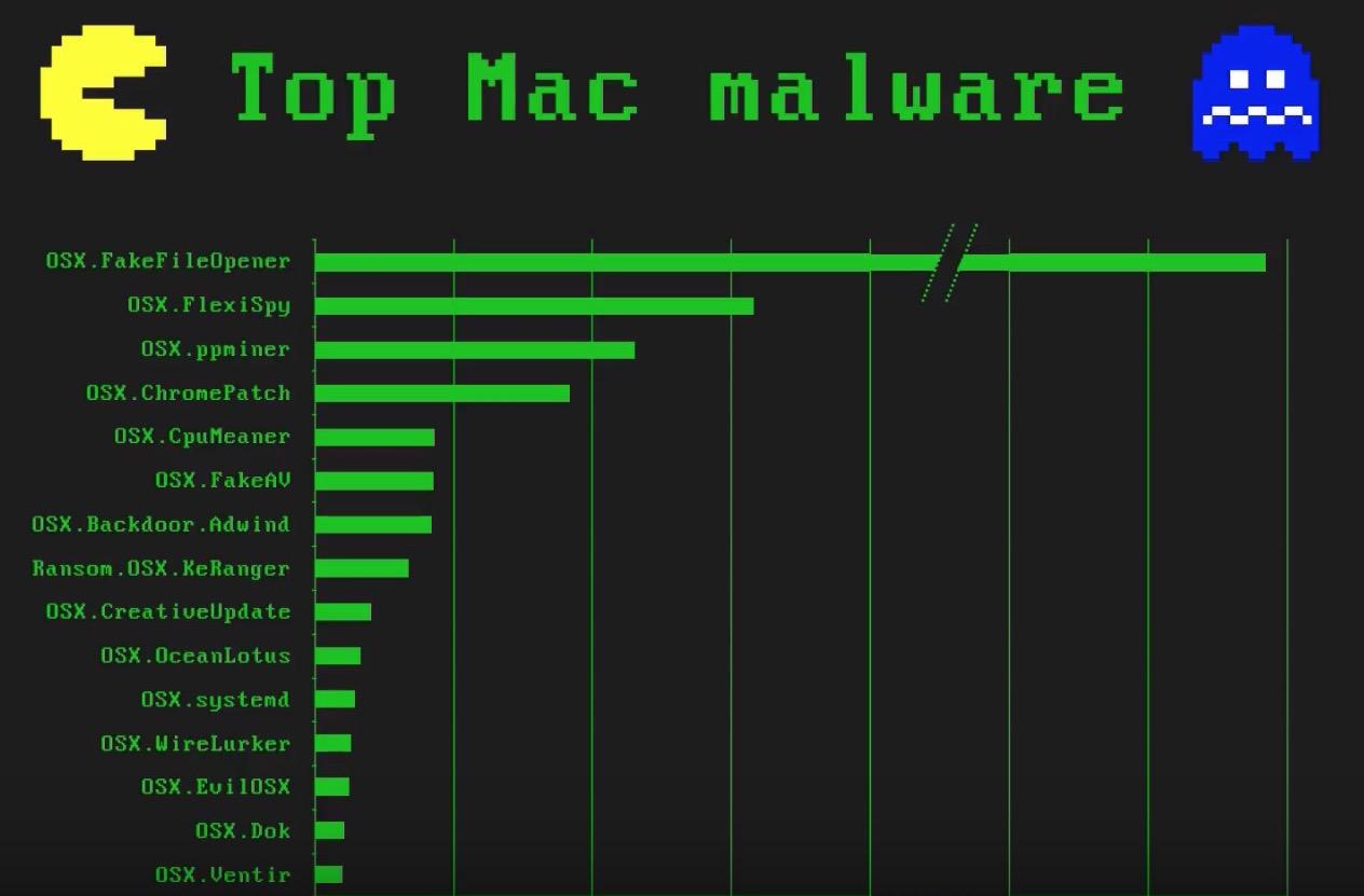 hight resolution of top mac malware threats watch a macadmins presentation on macos threat landscape video