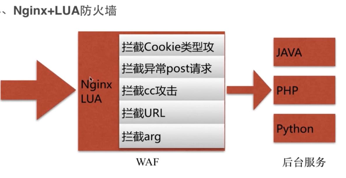 《慕课网Nginx视频学习笔记》