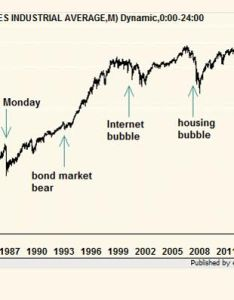 not smarter than wall street the markets know trump is  lame duck he can  get anything done and  earnings are up   also stock market just reminded us one day this bubble rh pastemagazine