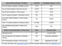New Sales and Use Tax Rates Take Effect in Some East Bay ...