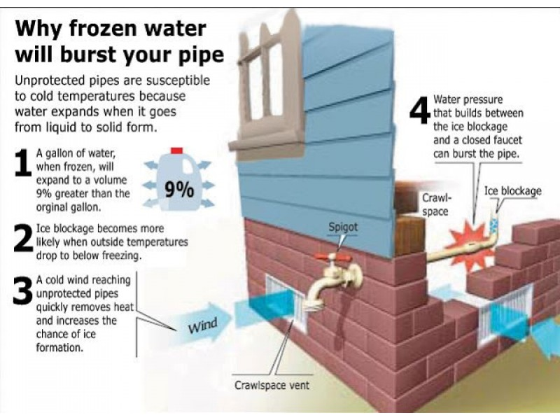 How to Prevent and Deal With Frozen Pipes advice by Boston Home Services
