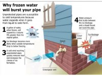 How to Prevent and Deal With Frozen Pipes