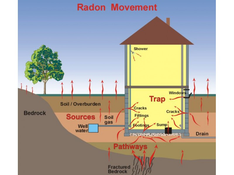 Radon What It Is, And How To Fix It  Scarsdale, Ny Patch