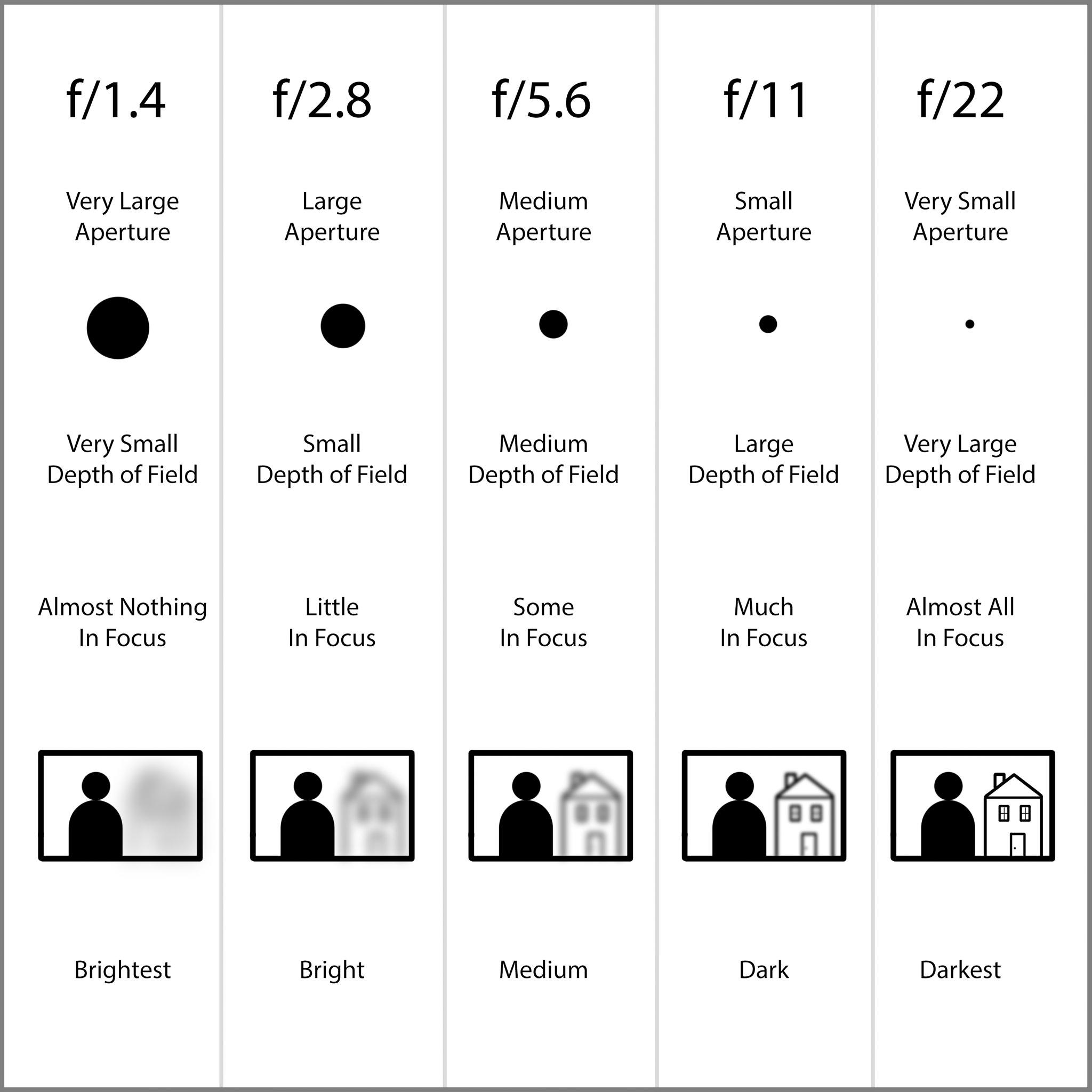 Lens Aperture Chart For Beginners